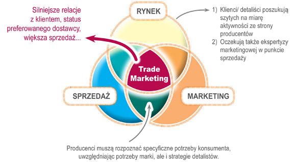 Audyt i doradztwo w sprzedaży i marketingu