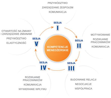 szkolenia menedżerskie w Warszawie