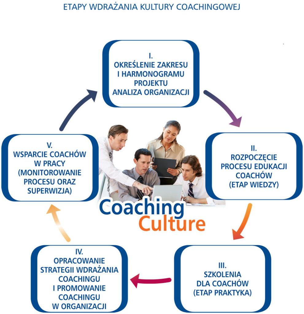 wdrażanie kultury coachingowej