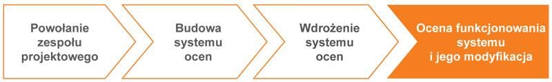System ocen pracowniczych