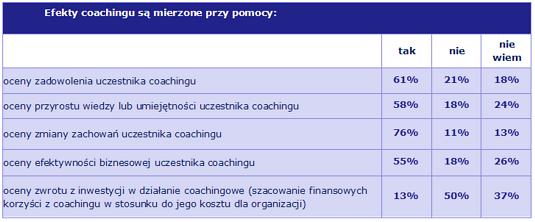 coaching w firmie