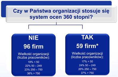 metoda 360