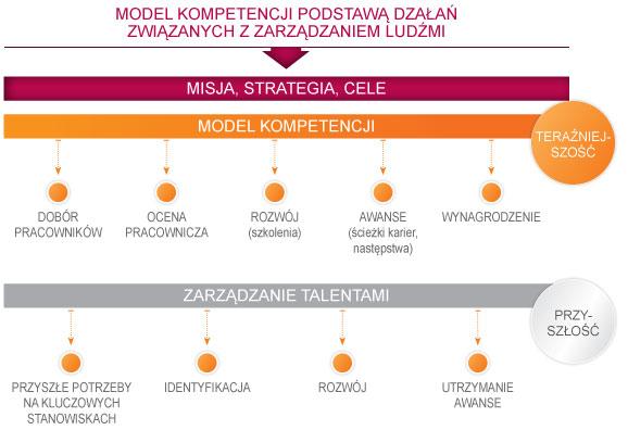 model kompetencji