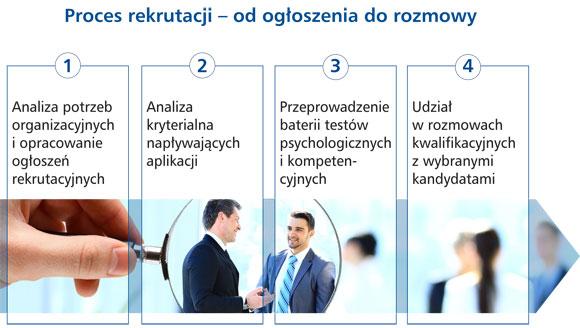 Rekrutacja
