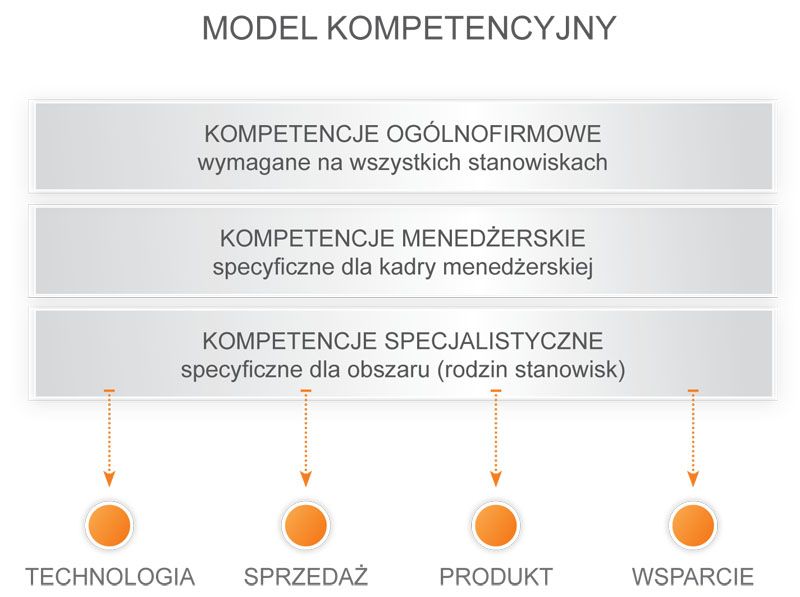 modele kompetencyjne