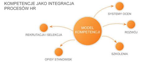 Model kompetencyjny dla uczelni