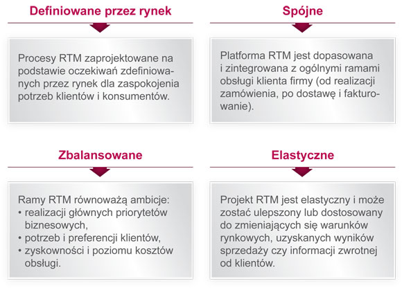 strategia dystrybucji RTM