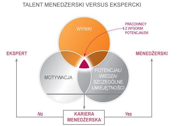 talent menedżerski versus ekspercki