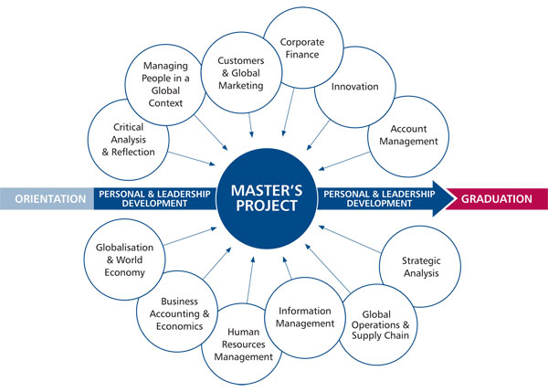 Executive MBA - program